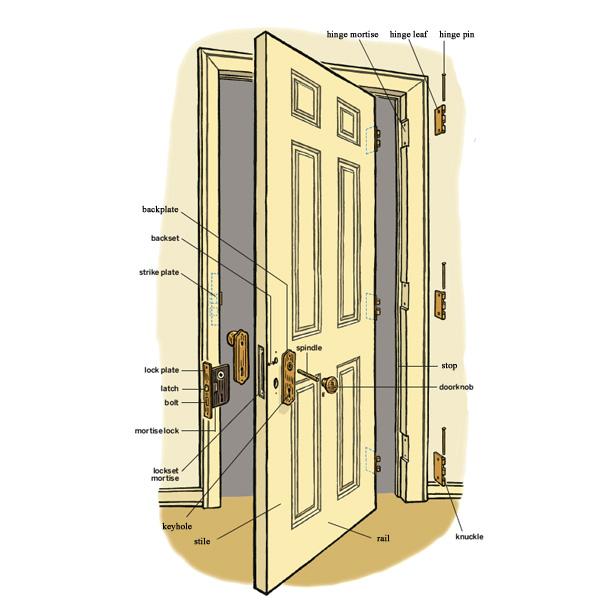 Монтаж двери своими руками